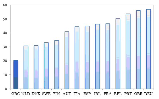 OTC statistics EU
